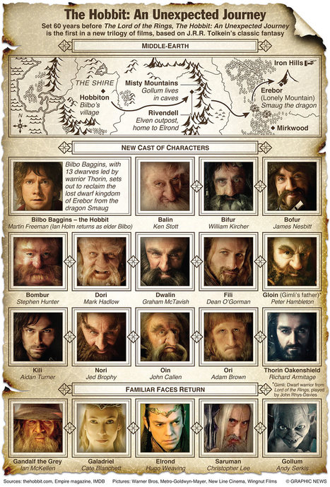 The complete Hobbit guide | Texten fürs Web | Scoop.it