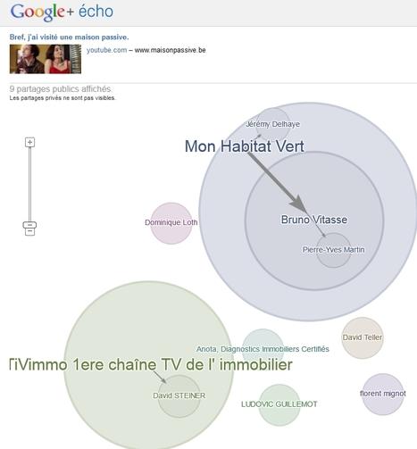Les avantages de la fonctionnalité Google+ Echo | Social Media Curation par Mon Habitat Web | Scoop.it