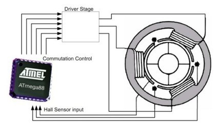 BLDC control with Hall effect sensors. | BLDC motor | Scoop.it