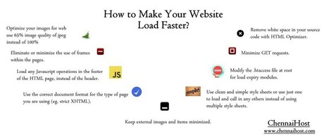 How to Make Your Website Load Faster? | chennai host | E- Commerce-Shoppingcart | Scoop.it