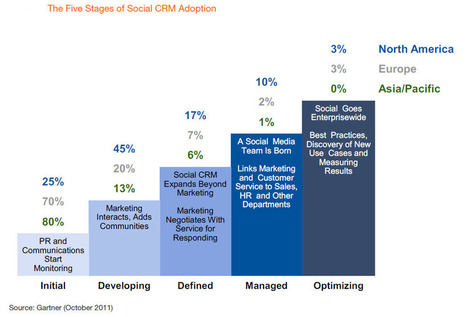 Gartner's Magic Quadrant for Social CRM and the Social Enterprise - Forbes | The entrprise20coil | Scoop.it