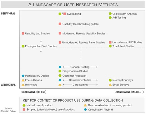 When to Use Which User-Experience Research Methods | Usability and User Experience | Scoop.it