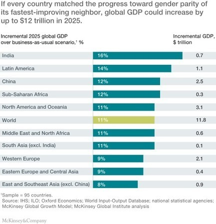 How advancing women's equality can add $12 trillion to global growth | McKinsey & Company | Mindful Leadership & Intercultural Communication | Scoop.it