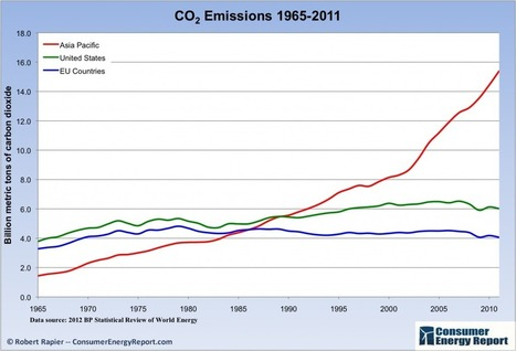 Global Carbon Dioxide Emissions — Facts and Figures | Quality Assurance | Scoop.it