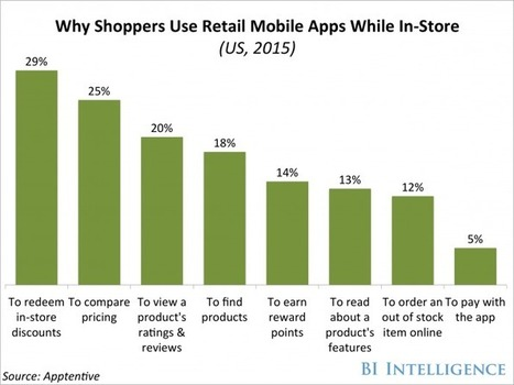 Why consumers use retail mobile apps while shopping | About marketing concepts | Scoop.it