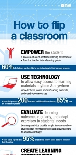 How To Flip A Classroom Infographic | elearning | Scoop.it