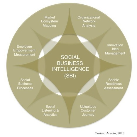 Twitter / CosimoAccoto: Social Business Intelligence? ... | Infographics4Me | Scoop.it
