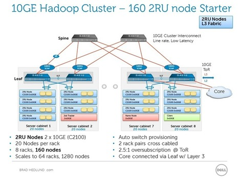 Considering 10GE Hadoop clusters and the network | EEDSP | Scoop.it