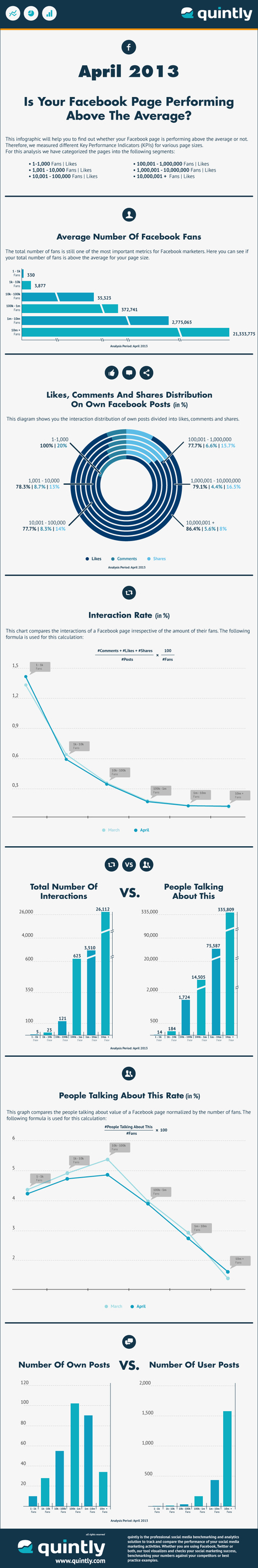 Infographic: The Average Facebook Page Performance For April 2013 - Quintly | Online Marketing | Scoop.it