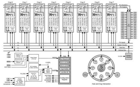 Parallax Propeller 1 P8X32A Open Source Multi-core MCU | Raspberry Pi | Scoop.it