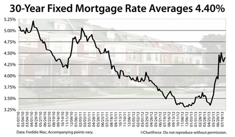 Mortgage Rates Expected To Drop Though Mid-August | Homeownership | Scoop.it