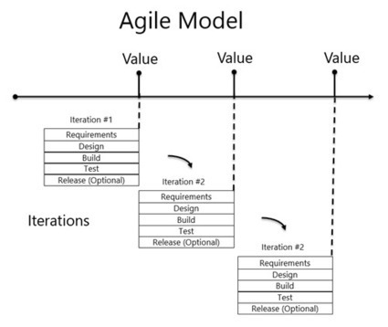 Waterfall to Agile - J.D. Meier's Blog - Site Home - MSDN Blogs   MANAGEMENT NEWS   Scoop.it