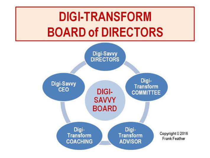How to Digi-Transform Your Board of Directors | FUTURISTIC LEADERSHIP | Scoop.it