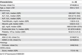 Circulating microRNA Profiles in Patients with Type-1 Autoimmune Hepatitis | Hepatitis C New Drugs Review | Scoop.it