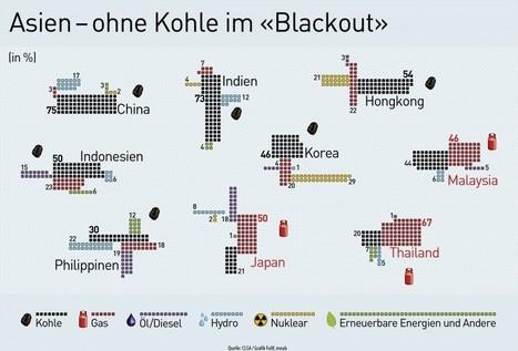 Asien – ohne Kohle im «Blackout» | Galerien Was zählt | Finanz und Wirtschaft | Europa-Asien | Scoop.it