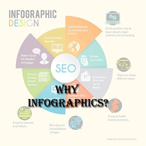 Top Infographics Submission Websites | sharelocalbusiness | Scoop.it
