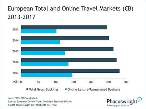 European-Travel-Market-Set-for-Record-Highs-as-Online-Channels-Flourish | ALBERTO CORRERA - QUADRI E DIRIGENTI TURISMO IN ITALIA | Scoop.it