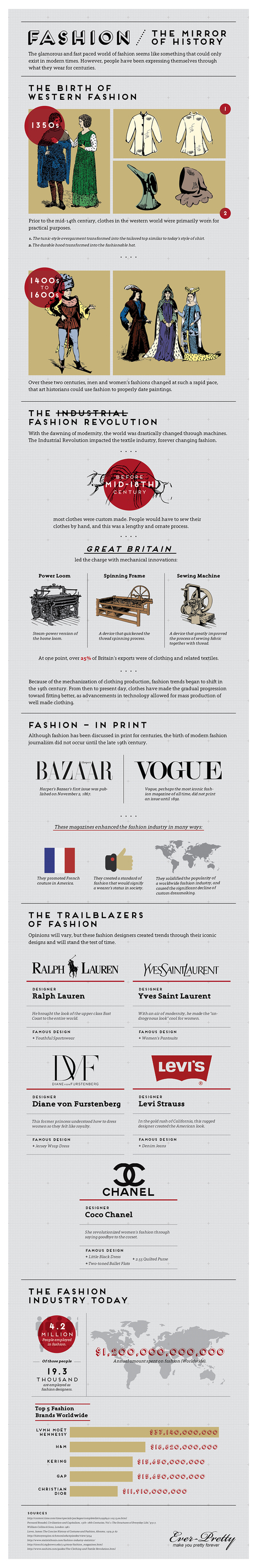 Fashion – The Mirror Of History [Infographic] | Ever-Pretty | lifestyle | Scoop.it