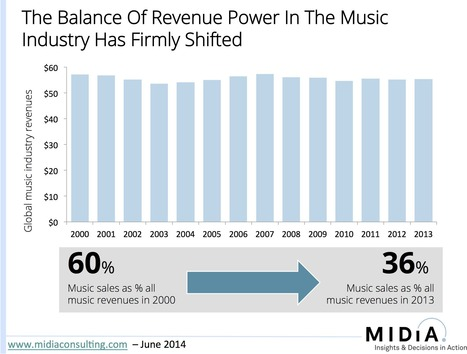 The Great Music Industry Power Shift | Musicbiz | Scoop.it