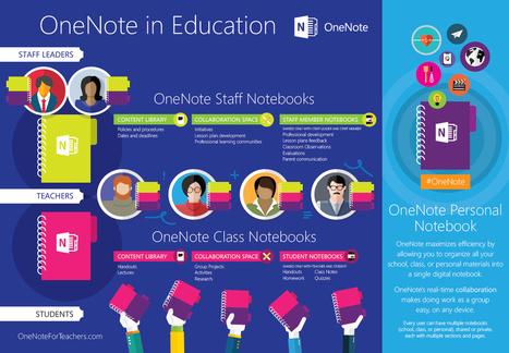 Bringing classrooms into the digital age - Lumia Conversations | EdTech Essentials | Scoop.it