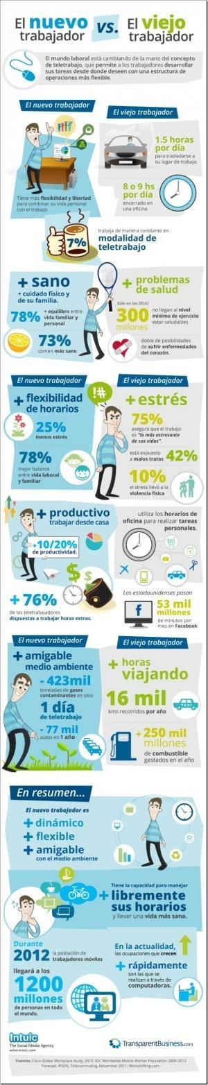 El teletrabajo cambia el mundo laboral #infografia#infographic | Educación a Distancia y TIC | Scoop.it