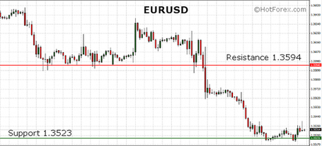 EURUSD continues to trade near the lows ahead of the US Unemployment Claims report | HotForex Blog | hotforex news | Scoop.it