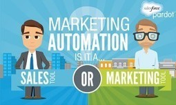 INFOGRAPHIC: Marketing automation starting to win over sales teams - Castleford Media (blog) | marketing automation | Scoop.it