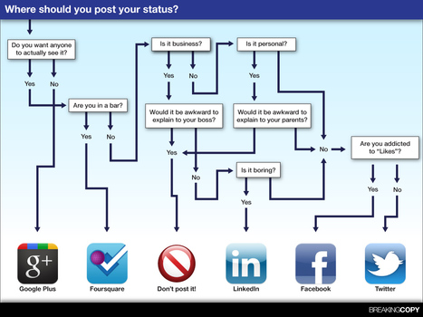 Social media strategy: Where should you post your status? | visualizing social media | Scoop.it