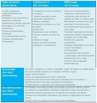 #Tendencias: Qué son los #knowmad, #millennials y #socialnetworkers | SOLOMO : Estrategias de Marketing de Redes Sociales, Ventas  Locales y Móviles | Scoop.it