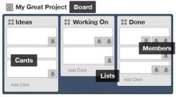 Trello. Outil d'organisation collaboratif. | GP Gestion de projet | Scoop.it