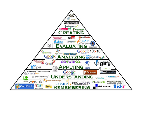 Lichelle Leonard: Bloom's Pyramid Interactive | 21st Century Concepts-Technology in the Classroom | Scoop.it