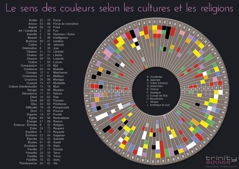 Signification des couleurs en E-marketing et en Ergonomie Web | Time to Learn | Scoop.it