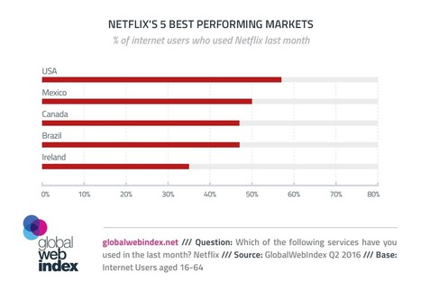6 in 10 in the US are Netflixers | Consumer Behavior in Digital Environments | Scoop.it