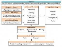 Sheila's work blog » Quick review of the Larnaca Learning Design Declaration   Learning Technology, Pedagogy and Research   Scoop.it