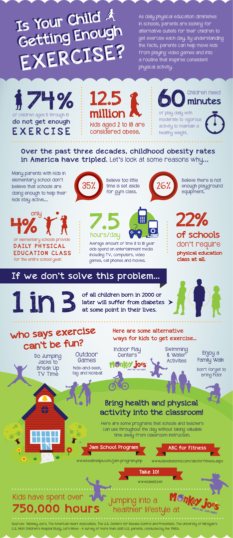 Is Your Child Getting Enough Exercise - Infographic | Exercise | Scoop.it