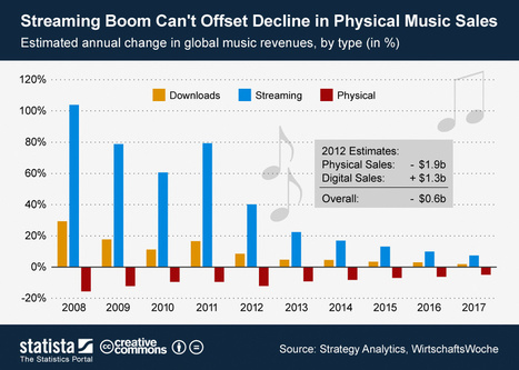 • Chart: Streaming Boom Can't Offset Decline in Physical Music Sales | Statista | Music digital sales | Scoop.it