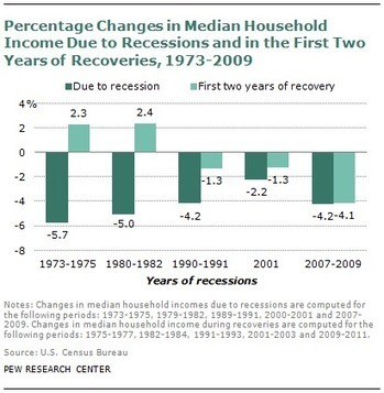 A Recovery No Better than the Recession | The Great Recession | Scoop.it