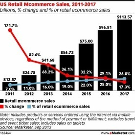 Mobile Devices to Boost US Holiday Ecommerce Sales Growth – eMarketer   Mobile - Mobile Marketing   Scoop.it