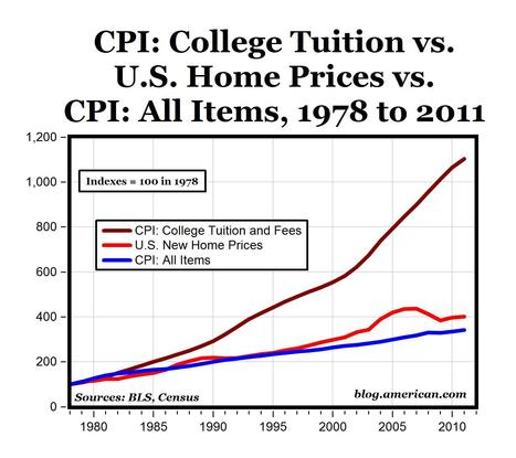 Chart of the Day: The Higher Education Bubble « The Enterprise Blog | Disrupting Higher Ed | Scoop.it