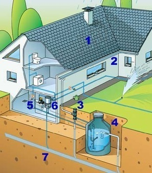 AGUAPUR Barcelona - Diseñar un sistema de captación y reutilización de agua de lluvia | Captación de Agua de Lluvia, alternativa para todos. | Scoop.it