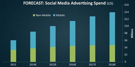 THE SOCIAL-MEDIA ADVERTISING REPORT: Growth Forecasts, Market Trends ... - Business Insider | Advertising and Media Techniques | Scoop.it