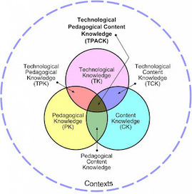 Tech Transformation: Using Technology -v- Integrating Technology | Voices in the Feminine - Digital Delights | Scoop.it