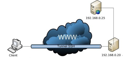 Linux Security: SSH 3 | Information Security | Scoop.it