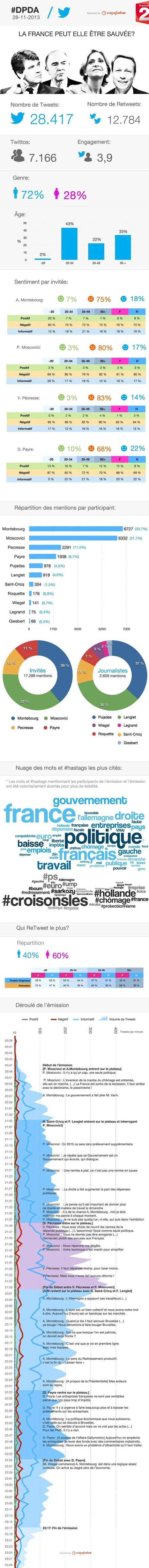 [Infographie] L'analyse des réactions sur @Twitter pendant #DPDA by @vigiglobe | TV connected | Scoop.it