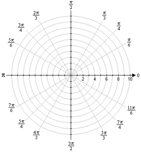 3.2 Graficación de curvas en función de parámetro t | Calculo Vectorial | Scoop.it