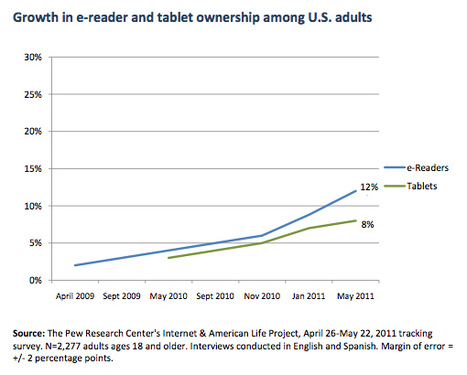 dailywireless.org » Tablet Ownership Doubled Over Holidays | HigherEd Technology 2013 | Scoop.it