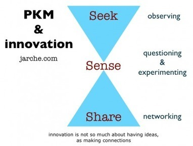 Innovation is not a repeatable process   KM trends   Scoop.it