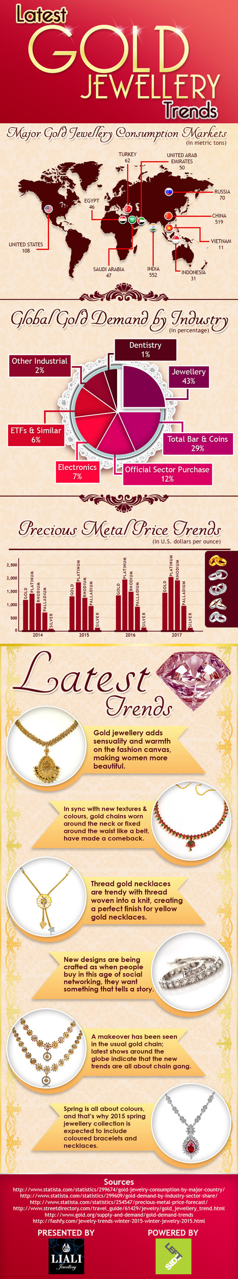 The Latest Gold Jewellery Trends in Global Industr | Infographic | Scoop.it