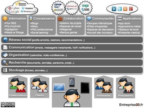 L'Entreprise 2.0, cinq ans après | Admin Reso | Communautés de pratiques | Scoop.it