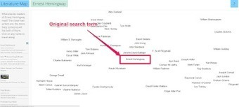 Literature Map - Not Just for Teachers | Authors in Motion | Scoop.it